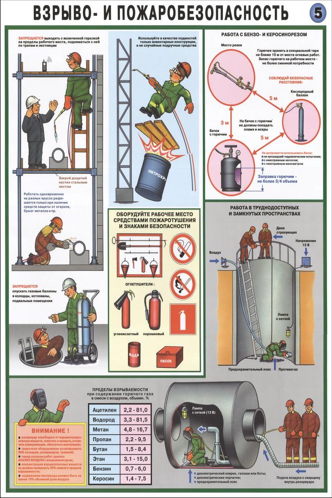 Техника безопасности в строительном магазине
