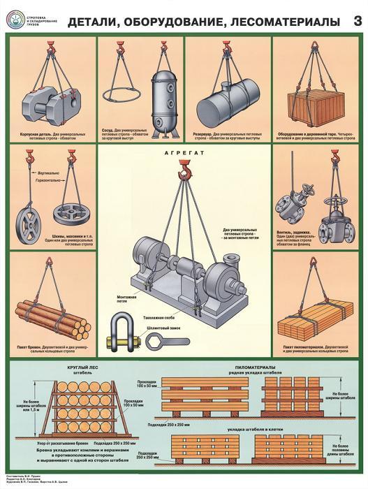 Плакаты техника безопасности в