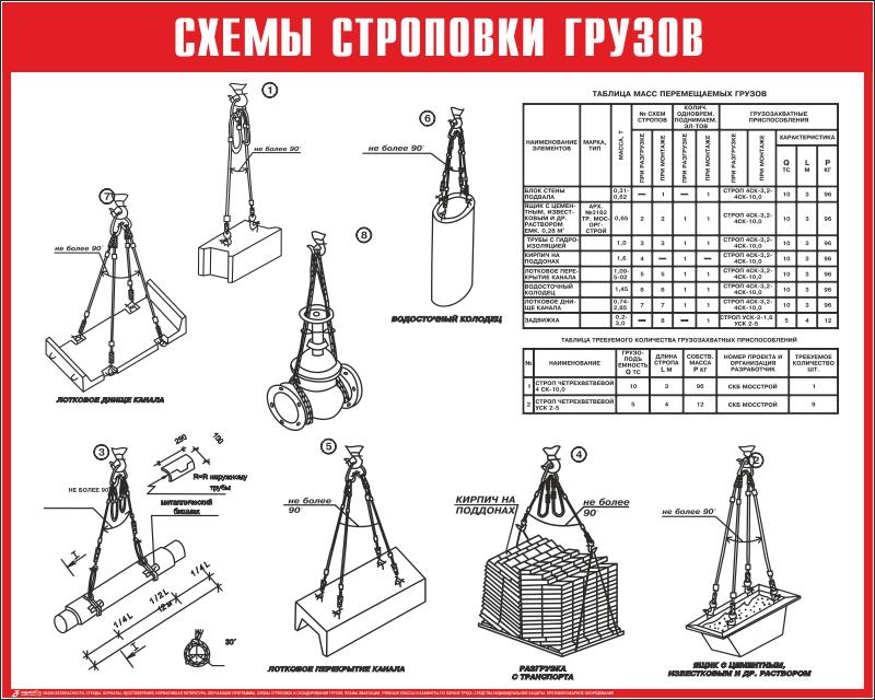 Схемы складирования грузов на